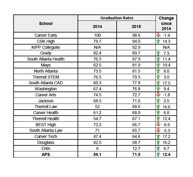 APS School-level Graduation Rates (Source: Georgia Department of Education)