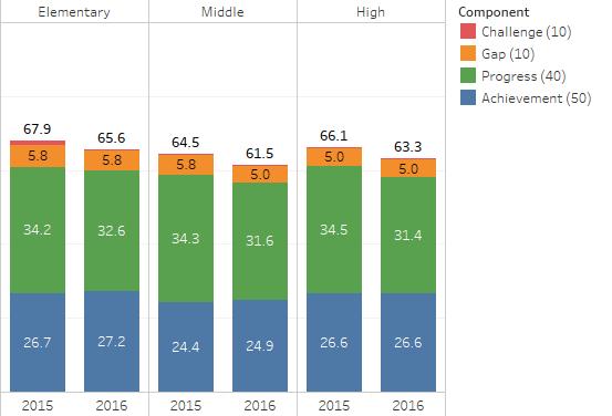 district-ccrpi-comparison-2016