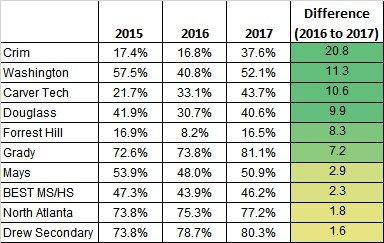 Table 4 EOC 2017 School Gains