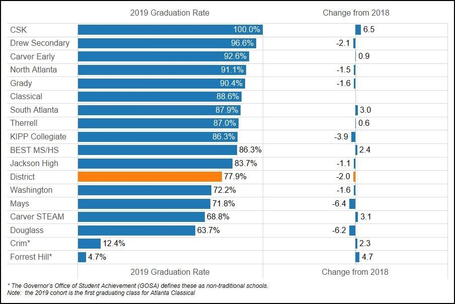 2019 APS Graduation Rates and Changes from 2018
